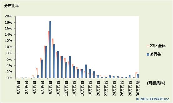 茗荷谷 不動産投資分析