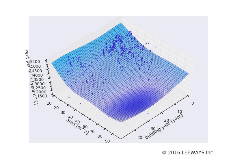 御茶ノ水 人工知能・機械学習による不動産投資分析