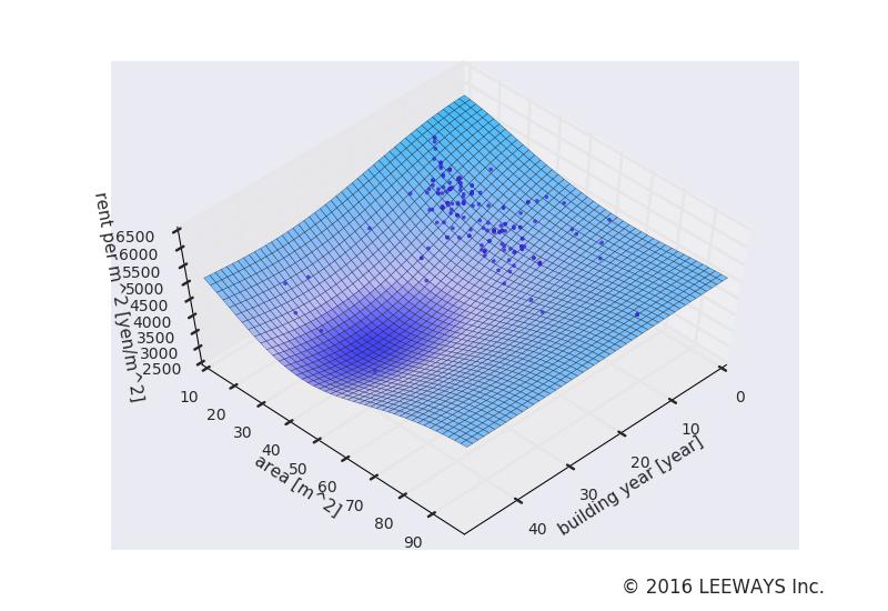 銀座 人工知能・機械学習による不動産投資分析
