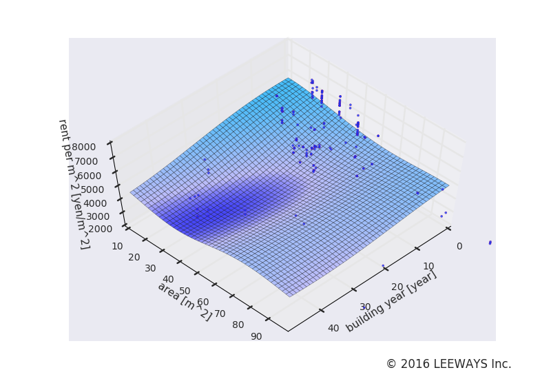 赤坂見附 人工知能・機械学習による不動産投資分析