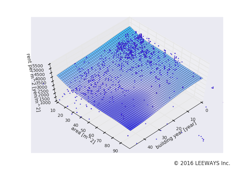 四谷三丁目 人工知能・機械学習による不動産投資分析