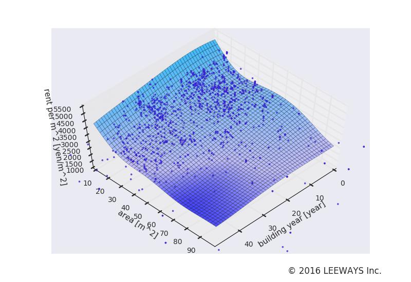 中野坂上 人工知能・機械学習による不動産投資分析