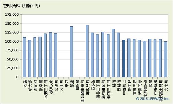 中野坂上 不動産投資分析