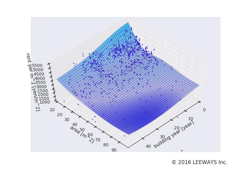 新中野 人工知能・機械学習による不動産投資分析