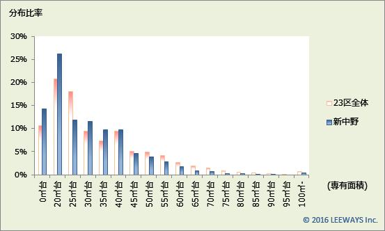 新中野 不動産投資分析