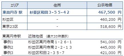 東高円寺 不動産投資分析