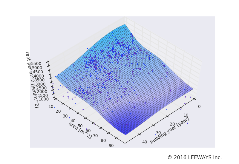 新高円寺 人工知能・機械学習による不動産投資分析