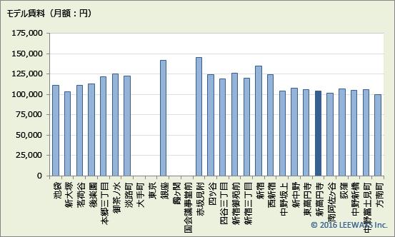 新高円寺 不動産投資分析