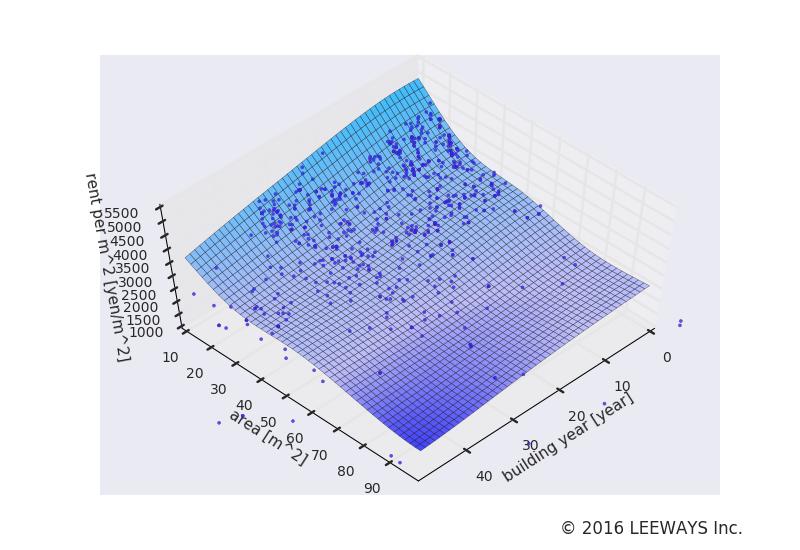 中野新橋 人工知能・機械学習による不動産投資分析