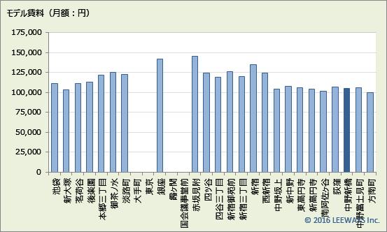 中野新橋 不動産投資分析