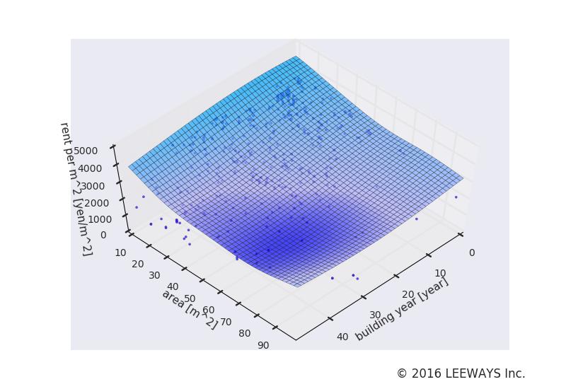 中野富士見町 人工知能・機械学習による不動産投資分析