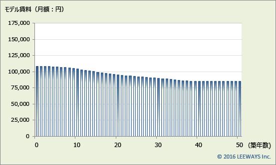 中野富士見町 不動産投資分析