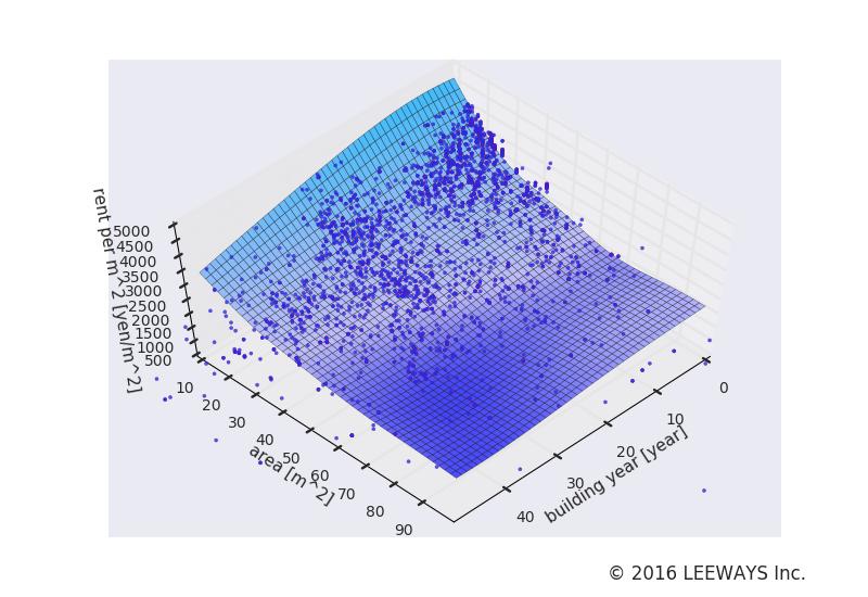北千住 人工知能・機械学習による不動産投資分析