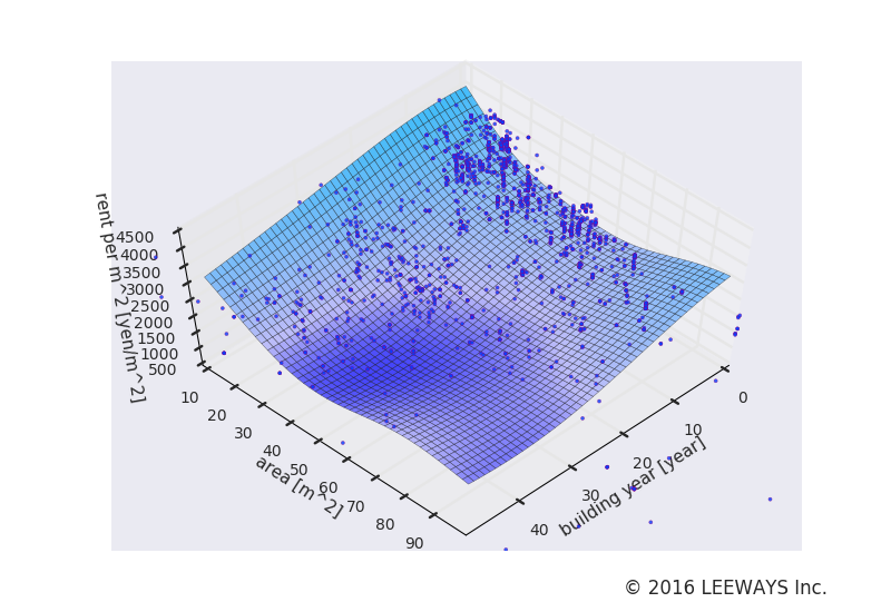 南千住 人工知能・機械学習による不動産投資分析