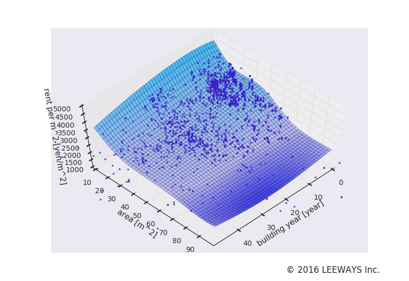 三ノ輪 人工知能・機械学習による不動産投資分析