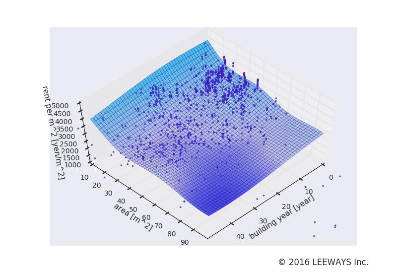 入谷 人工知能・機械学習による不動産投資分析