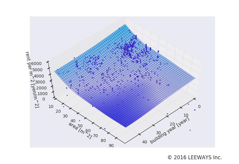 上野 人工知能・機械学習による不動産投資分析