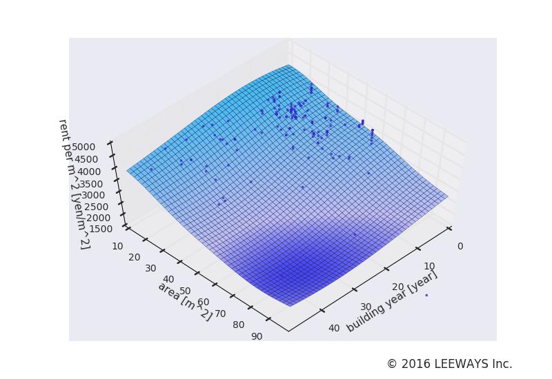 仲御徒町 人工知能・機械学習による不動産投資分析