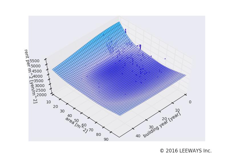 小伝馬町 人工知能・機械学習による不動産投資分析