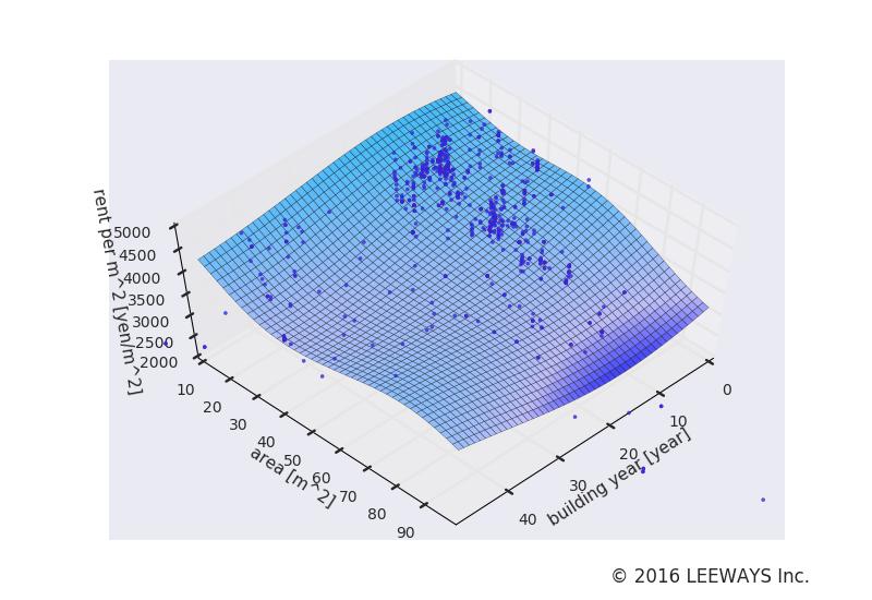 茅場町 人工知能・機械学習による不動産投資分析