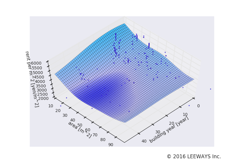 神谷町 人工知能・機械学習による不動産投資分析