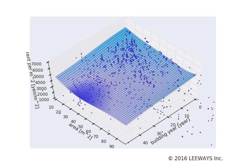 広尾 人工知能・機械学習による不動産投資分析