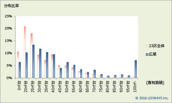広尾 不動産投資分析