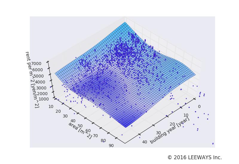 恵比寿 人工知能・機械学習による不動産投資分析