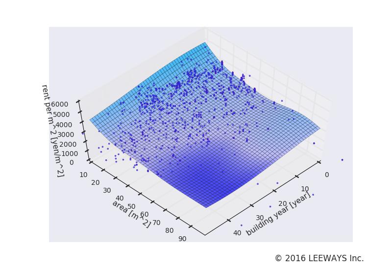 落合 人工知能・機械学習による不動産投資分析