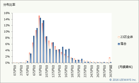 落合 不動産投資分析