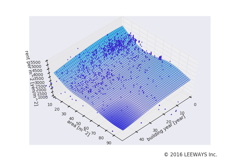 早稲田 人工知能・機械学習による不動産投資分析