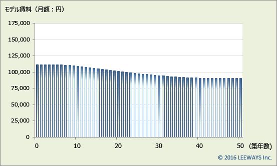 早稲田 不動産投資分析