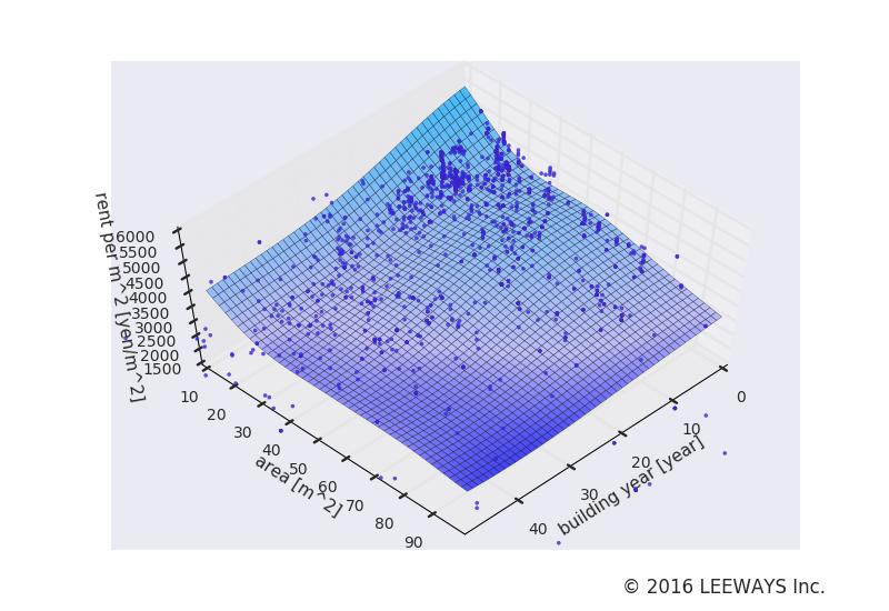 神楽坂 人工知能・機械学習による不動産投資分析
