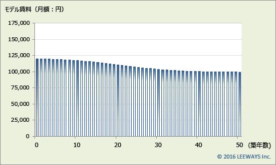 神楽坂 不動産投資分析