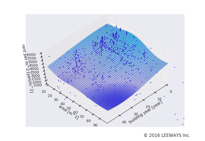 飯田橋 人工知能・機械学習による不動産投資分析