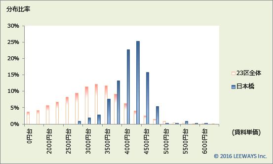 日本橋 不動産投資分析