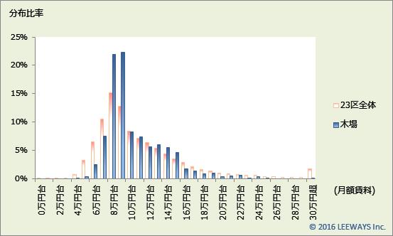木場 不動産投資分析