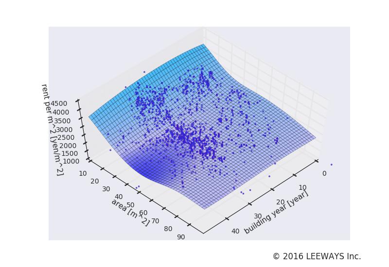 西葛西 人工知能・機械学習による不動産投資分析