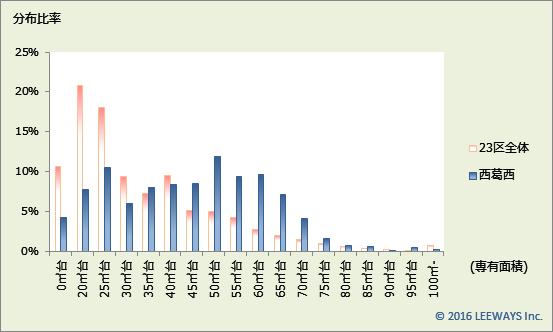 西葛西 不動産投資分析