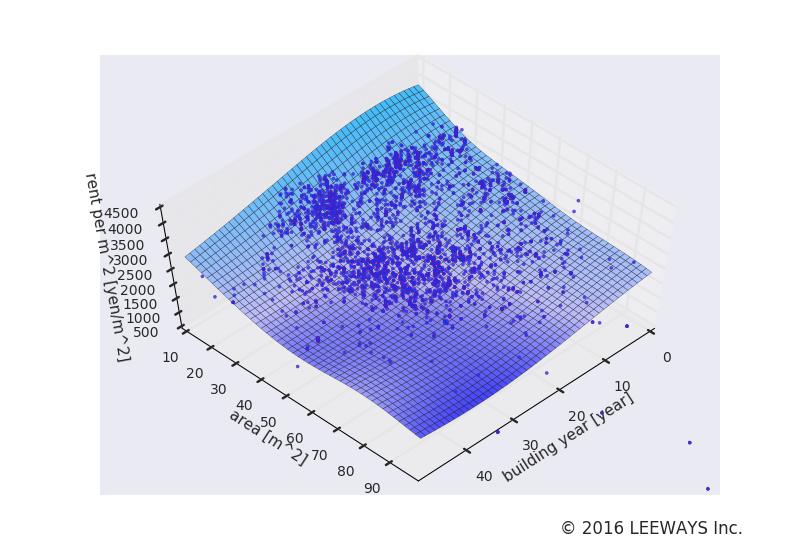葛西 人工知能・機械学習による不動産投資分析