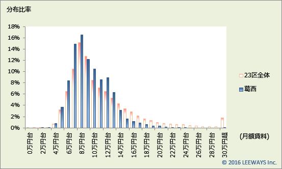 葛西 不動産投資分析