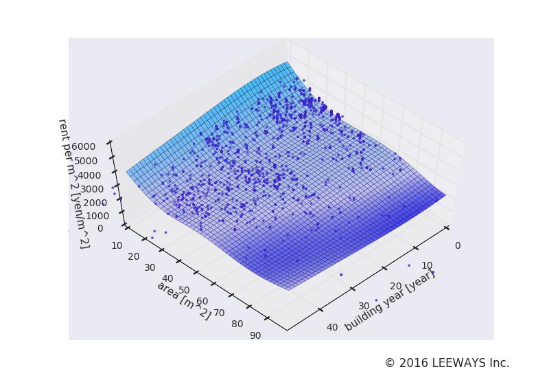 西日暮里 人工知能・機械学習による不動産投資分析