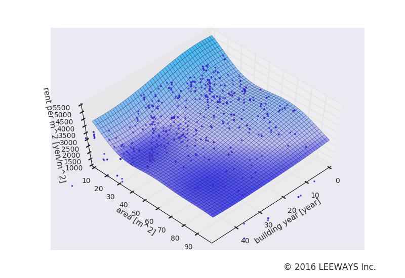 根津 人工知能・機械学習による不動産投資分析