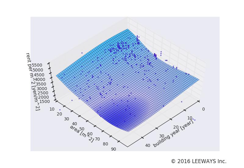 湯島 人工知能・機械学習による不動産投資分析