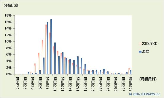湯島 不動産投資分析