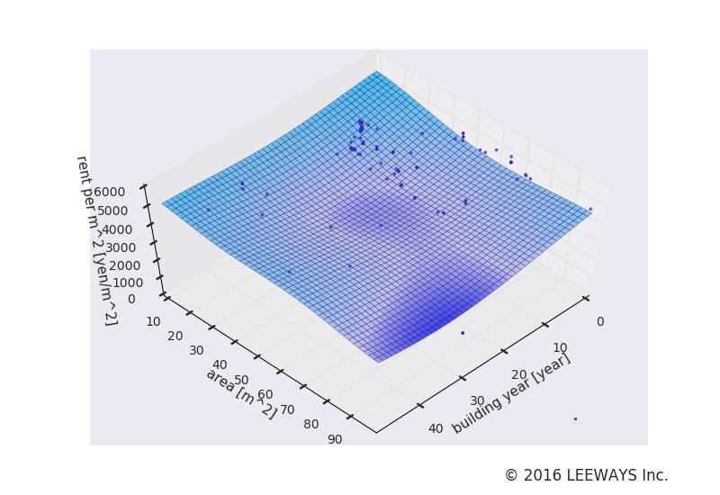 新御茶ノ水 人工知能・機械学習による不動産投資分析