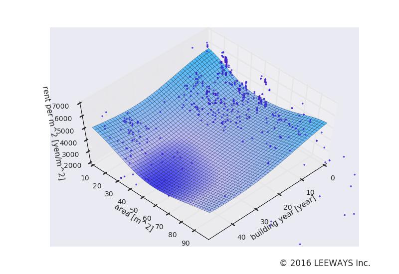 赤坂 人工知能・機械学習による不動産投資分析