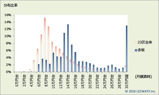 赤坂 不動産投資分析