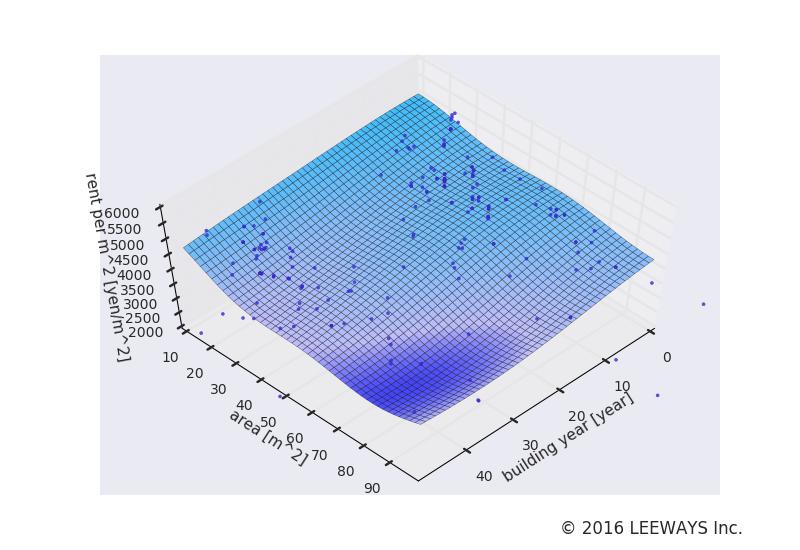 乃木坂 人工知能・機械学習による不動産投資分析