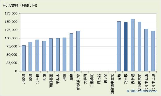乃木坂 不動産投資分析